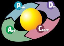 Apa itu Seven Tools, Eight Steps, PDCA, DMAIC, DMADV, PICA, Decission Tree, bagaimana memakainya?